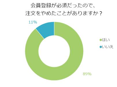 グラフ:会員登録が必須だったので注文をやめたことがある?
