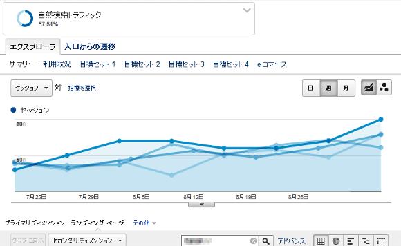 ※重要領域だけで150%の検索流入増(グラフ部は見やすさのため重ねる合成済)