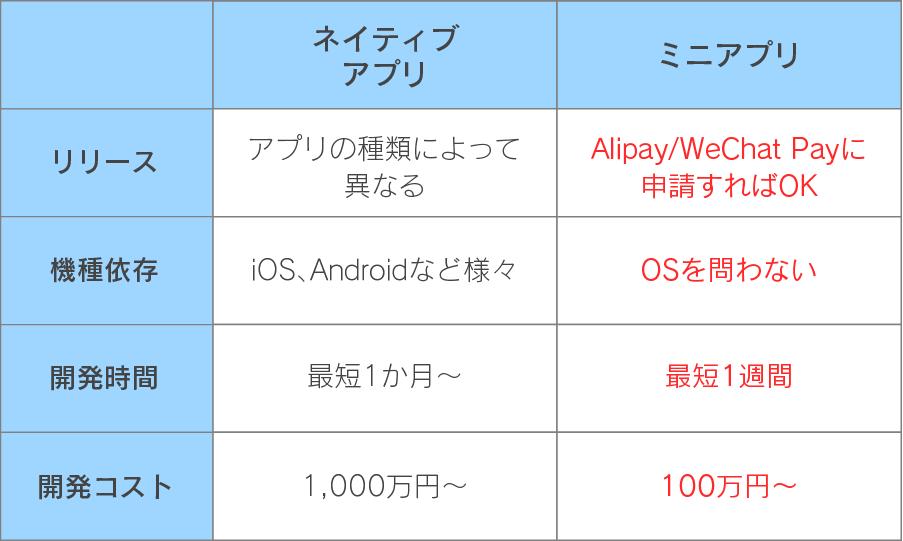 アプリとミニアプリの比較図
